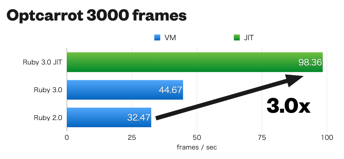 Optcarrot 3000 frames